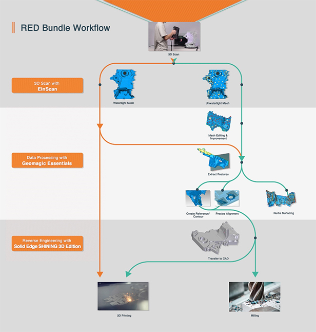 RED Bundle Workflow