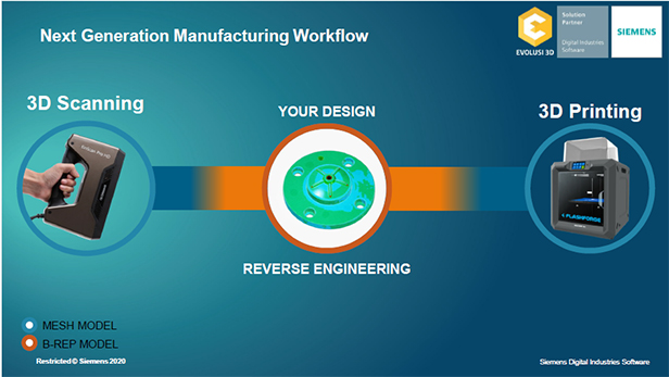 The next generation manufacturing workflow